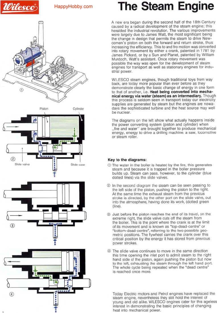 Gilbert Erector Steam Engine Diagram: Chevy Cavalier Ke Diagram At Ariaseda.org